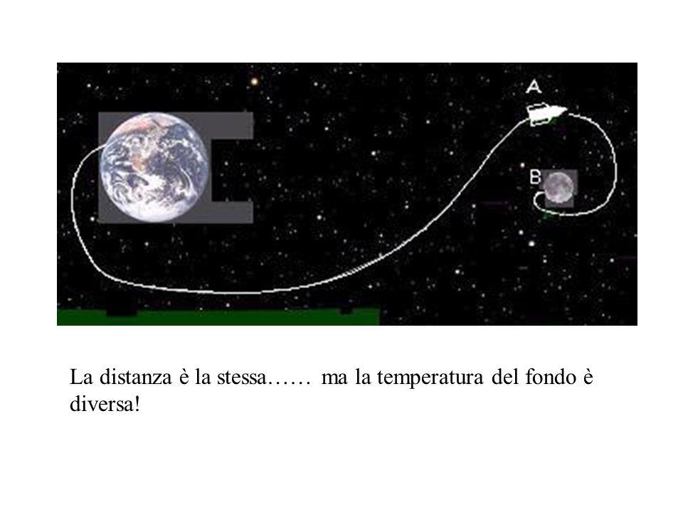 La distanza è la stessa…… ma la temperatura del fondo è diversa!