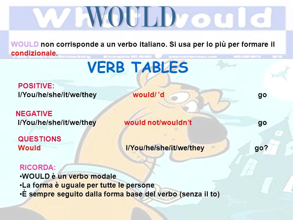 WOULD non corrisponde a un verbo italiano. Si usa per lo più per formare il condizionale. VERB TABLES POSITIVE: I/You/he/she/it/we/they would/ d go NE