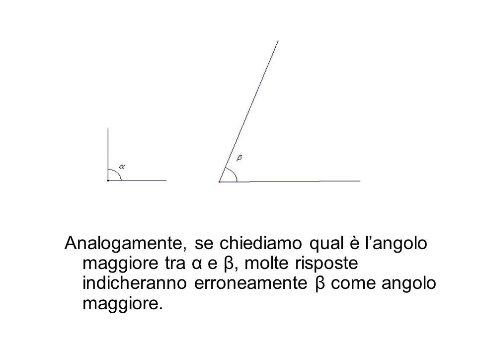 Analogamente, se chiediamo qual è langolo maggiore tra α e β, molte risposte indicheranno erroneamente β come angolo maggiore.
