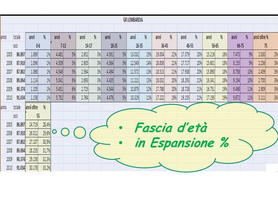 Fascia detà in Espansione %