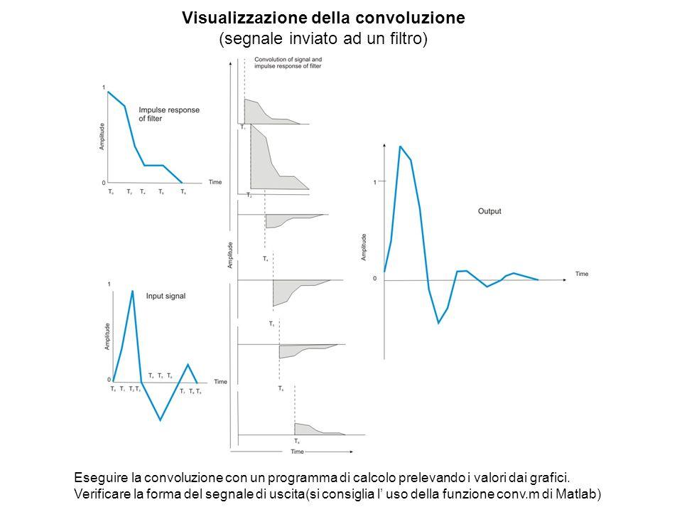 Visualizzazione della convoluzione (segnale inviato ad un filtro) Eseguire la convoluzione con un programma di calcolo prelevando i valori dai grafici