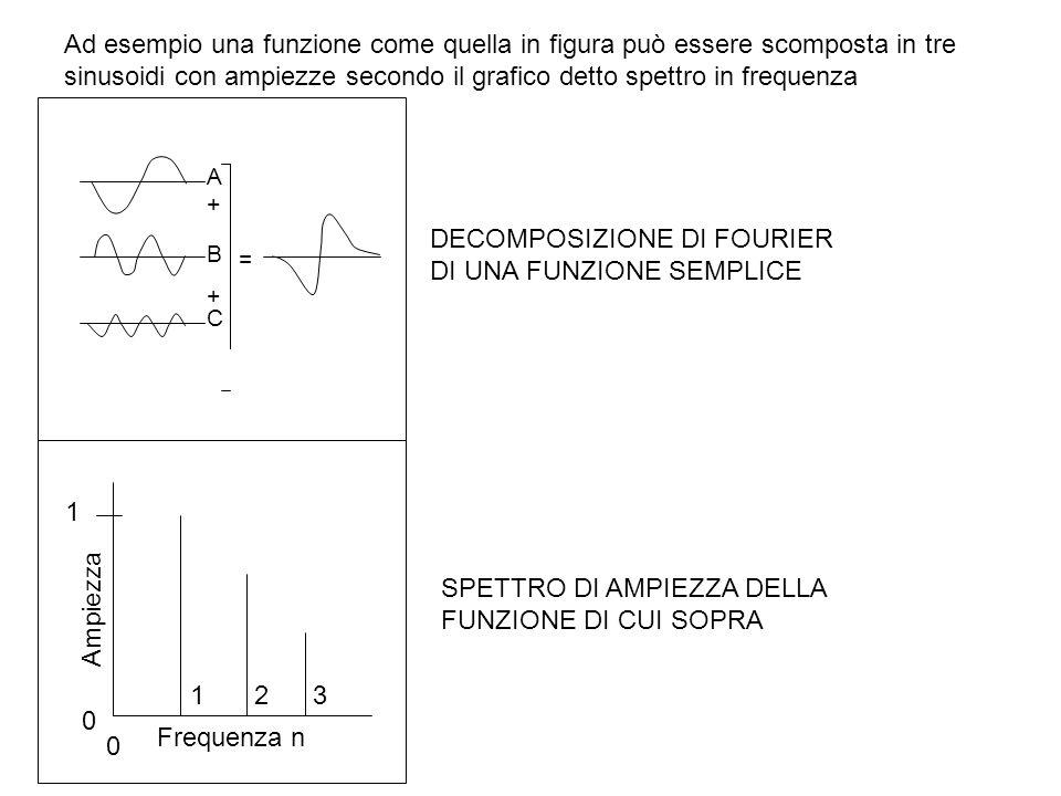 Ad esempio una funzione come quella in figura può essere scomposta in tre sinusoidi con ampiezze secondo il grafico detto spettro in frequenza A B C +