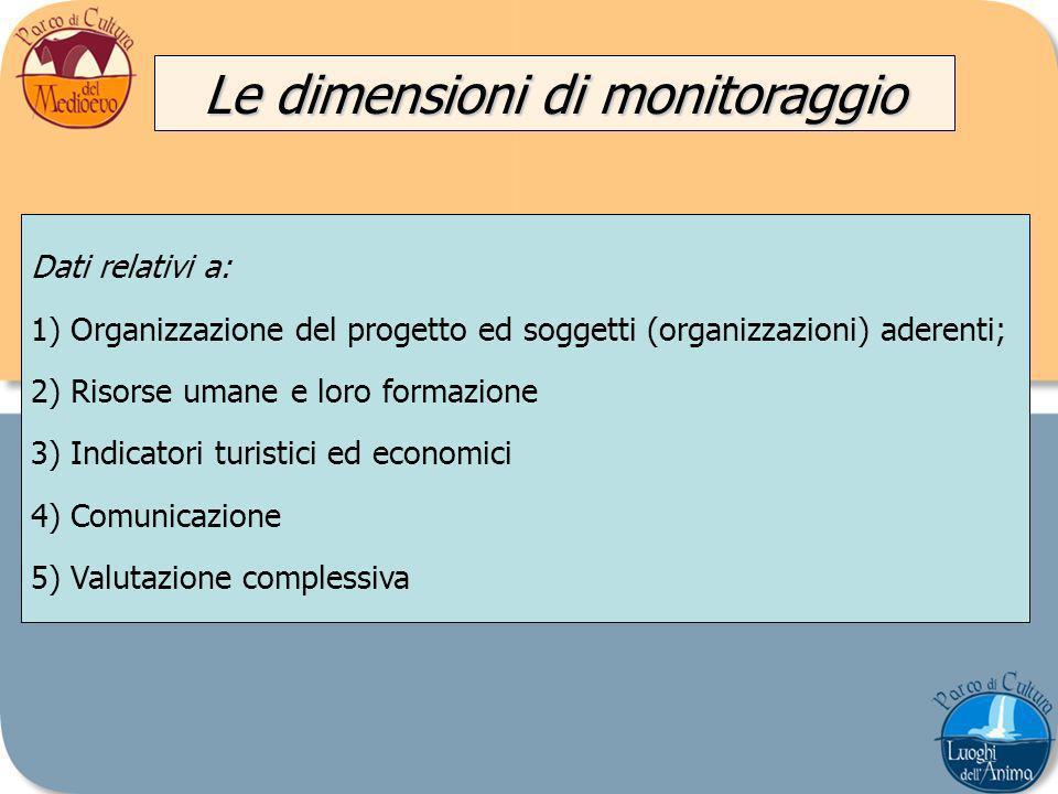 Le dimensioni di monitoraggio Dati relativi a: 1)Organizzazione del progetto ed soggetti (organizzazioni) aderenti; 2)Risorse umane e loro formazione 3)Indicatori turistici ed economici 4)Comunicazione 5)Valutazione complessiva