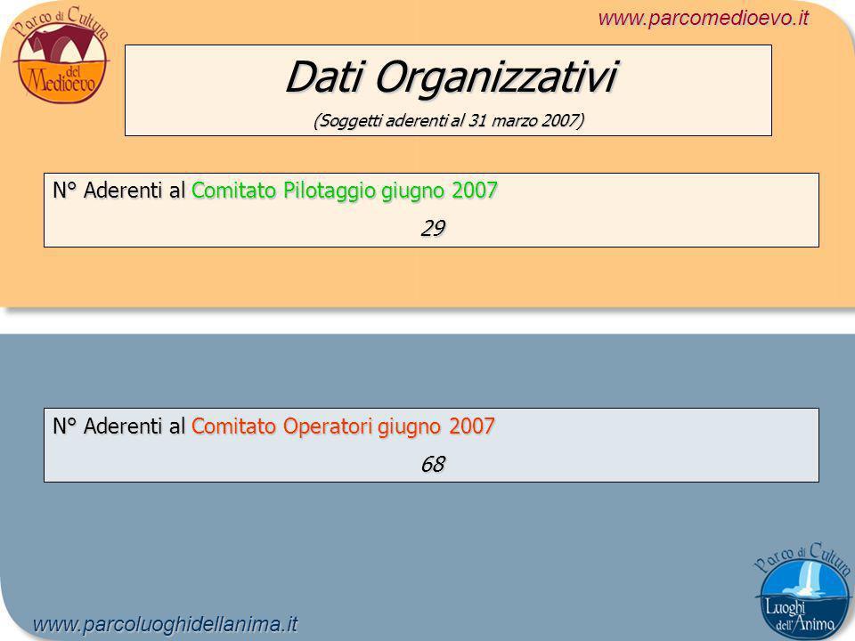 Dati Organizzativi (Soggetti aderenti al 31 marzo 2007) www.parcomedioevo.itwww.parcoluoghidellanima.it N° Aderenti al Comitato Pilotaggio giugno 2007 29 N° Aderenti al Comitato Operatori giugno 2007 68