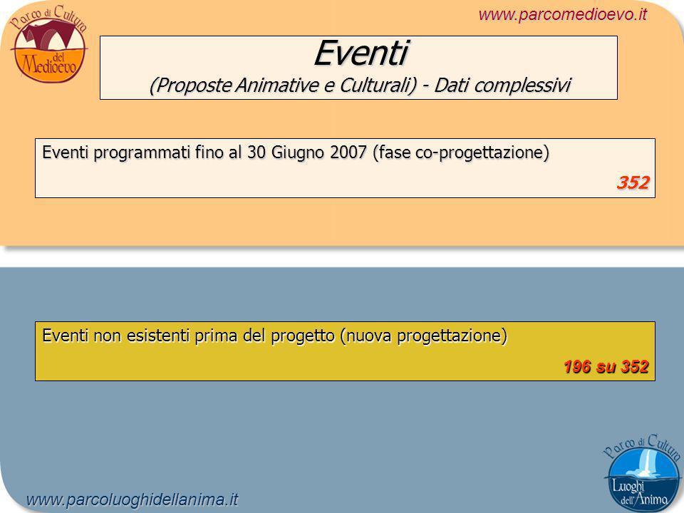 Eventi (Proposte Animative e Culturali) - Dati complessivi www.parcomedioevo.itwww.parcoluoghidellanima.it Eventi programmati fino al 30 Giugno 2007 (fase co-progettazione) 352 Eventi non esistenti prima del progetto (nuova progettazione) 196 su 352