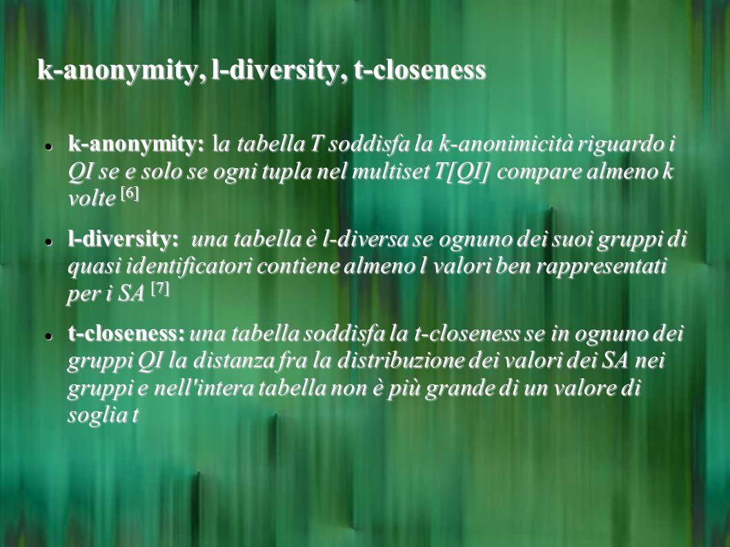 k-anonymity, l-diversity, t-closeness k-anonymity: la tabella T soddisfa la k-anonimicità riguardo i QI se e solo se ogni tupla nel multiset T[QI] com
