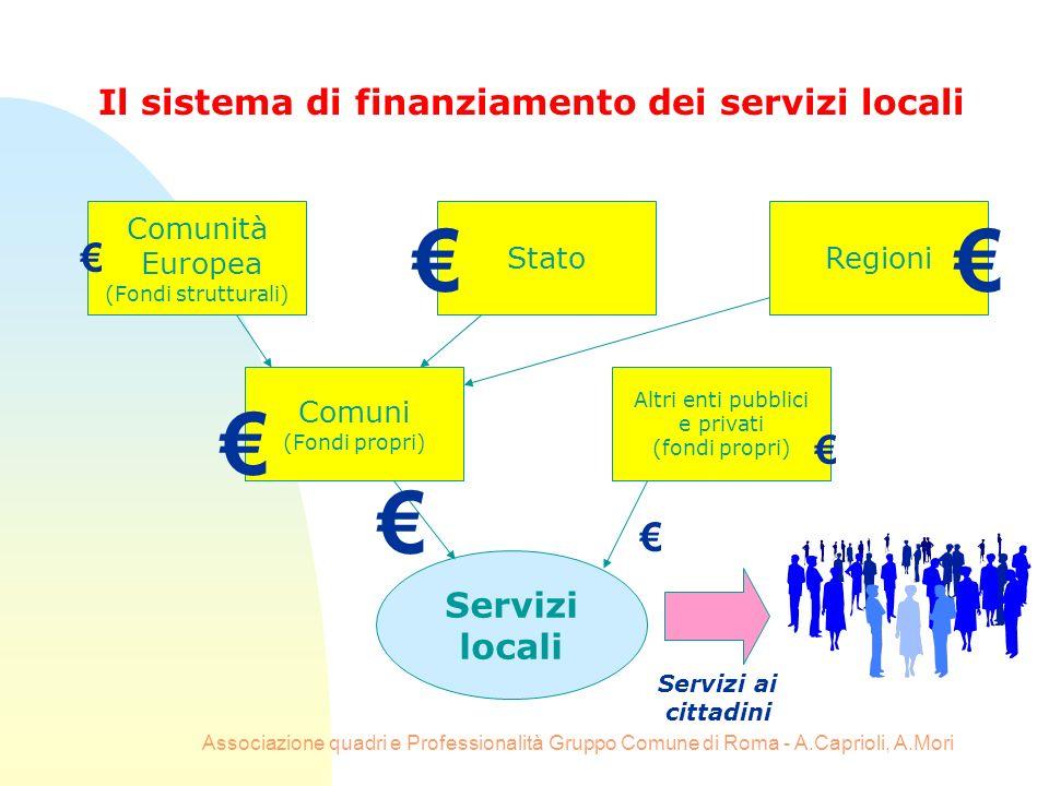 Associazione quadri e Professionalità Gruppo Comune di Roma - A.Caprioli, A.Mori Il sistema di finanziamento dei servizi locali Comunità Europea (Fond
