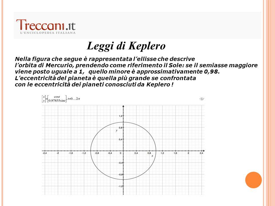 Leggi di Keplero Nella figura che segue è rappresentata lellisse che descrive lorbita di Mercurio, prendendo come riferimento il Sole: se il semiasse