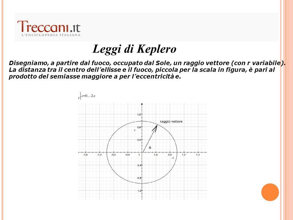 Leggi di Keplero Disegniamo, a partire dal fuoco, occupato dal Sole, un raggio vettore (con r variabile). La distanza tra il centro dellellisse e il f