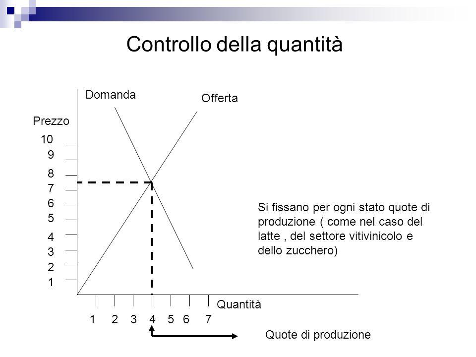 Controllo della quantità Quantità Prezzo Domanda Offerta Si fissano per ogni stato quote di produzione ( come nel caso del latte, del settore vitivini