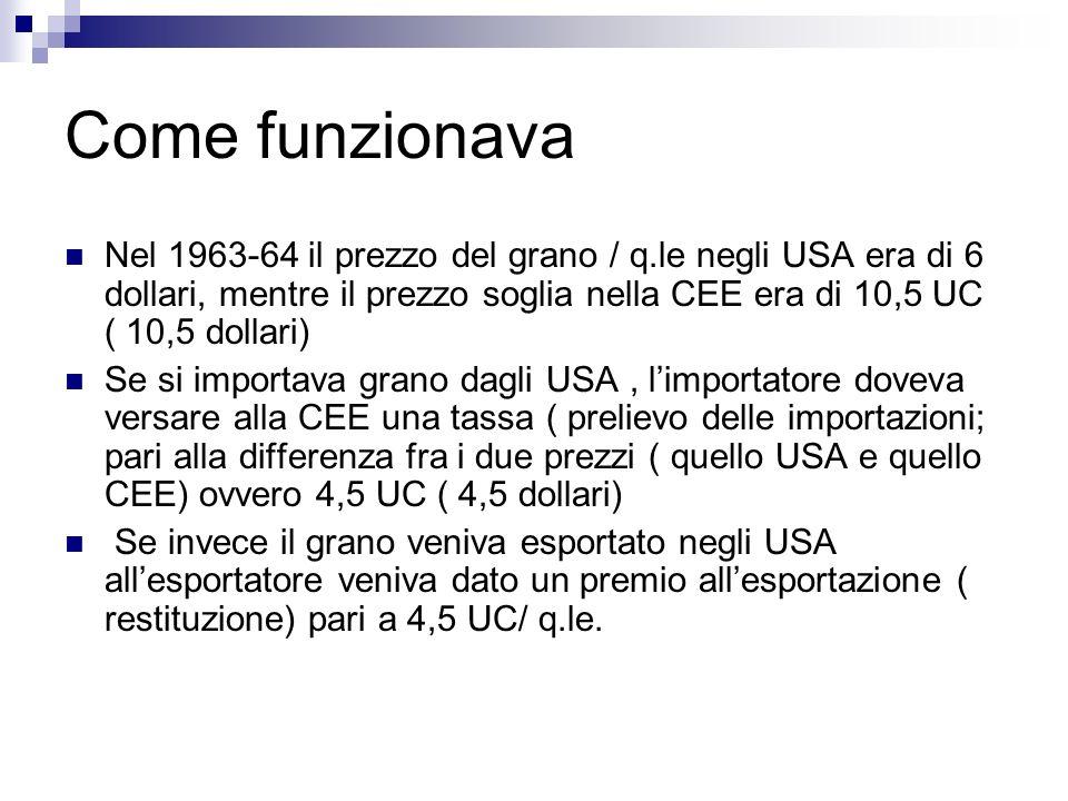 Come funzionava Nel 1963-64 il prezzo del grano / q.le negli USA era di 6 dollari, mentre il prezzo soglia nella CEE era di 10,5 UC ( 10,5 dollari) Se