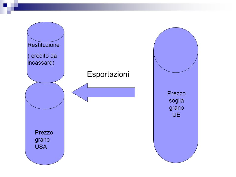 Prezzo grano USA Esportazioni Restituzione ( credito da incassare) Prezzo soglia grano UE