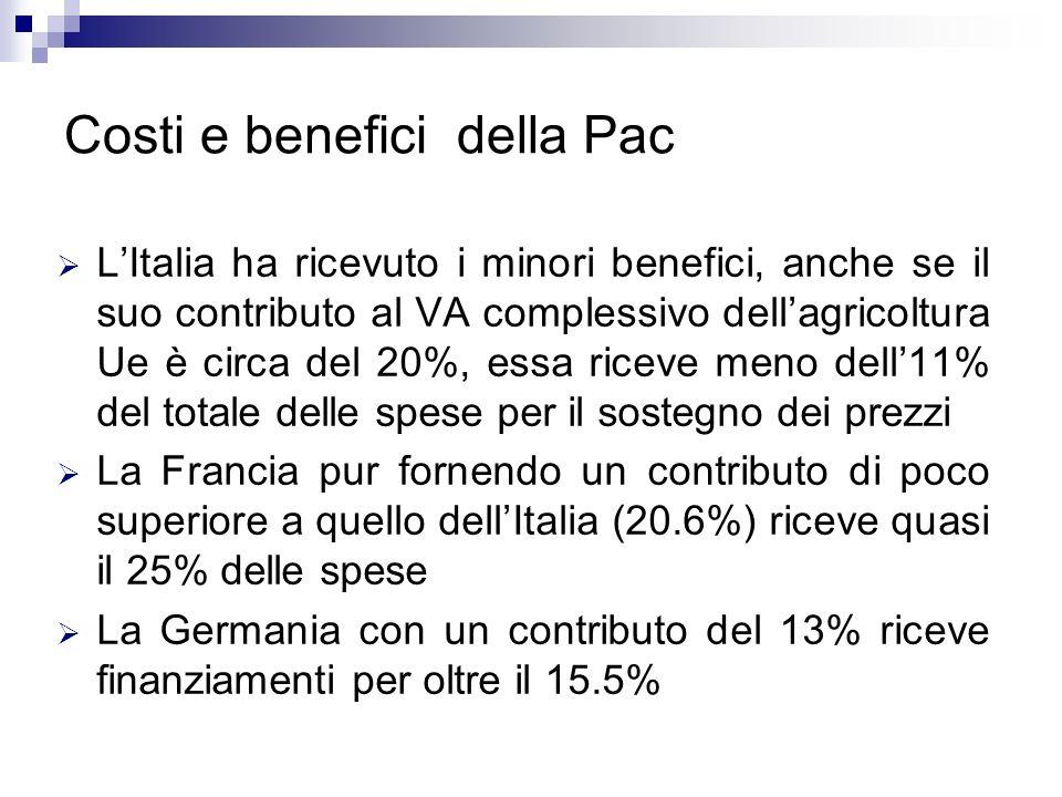 Costi e benefici della Pac LItalia ha ricevuto i minori benefici, anche se il suo contributo al VA complessivo dellagricoltura Ue è circa del 20%, ess