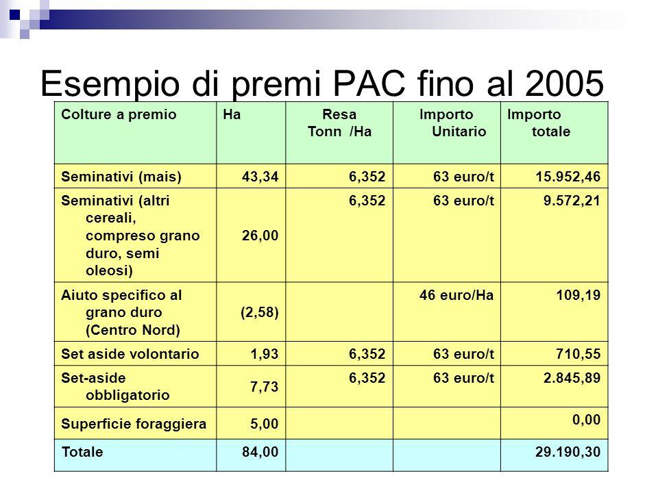 Esempio di premi PAC fino al 2005 Colture a premioHaResa Tonn /Ha Importo Unitario Importo totale Seminativi (mais)43,34 6,35263 euro/t15.952,46 Semin