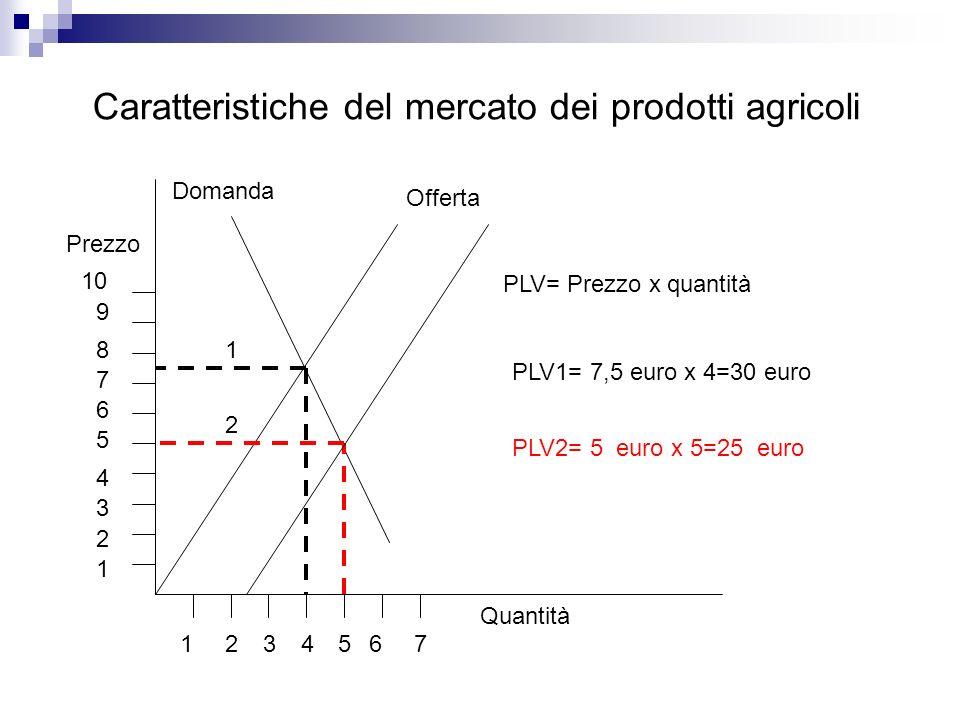 Caratteristiche del mercato dei prodotti agricoli Quantità Prezzo Domanda Offerta PLV= Prezzo x quantità PLV1= 7,5 euro x 4=30 euro PLV2= 5 euro x 5=2