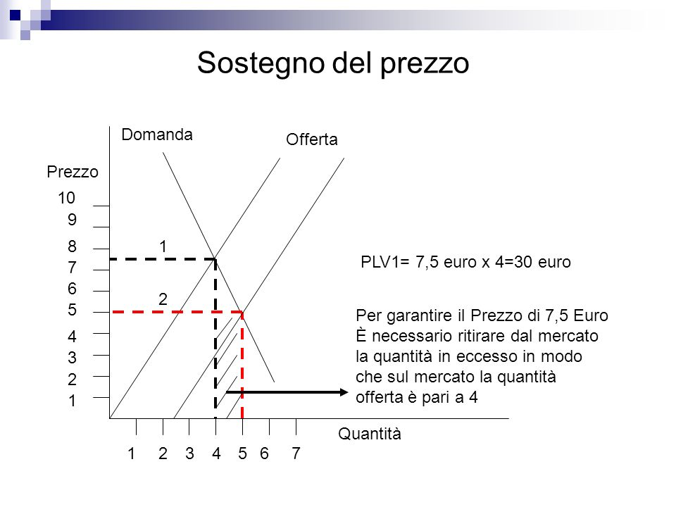 Sostegno del prezzo Quantità Prezzo Domanda Offerta Per garantire il Prezzo di 7,5 Euro È necessario ritirare dal mercato la quantità in eccesso in mo