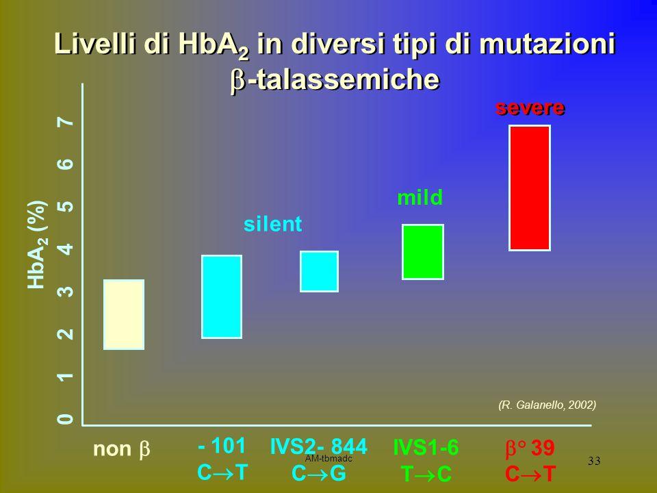 AM-tbmadc 33 0 1 2 3 4 5 6 7 non silent IVS2- 844 C G mild severe HbA 2 (%) - 101 C T Livelli di HbA 2 in diversi tipi di mutazioni -talassemiche IVS1