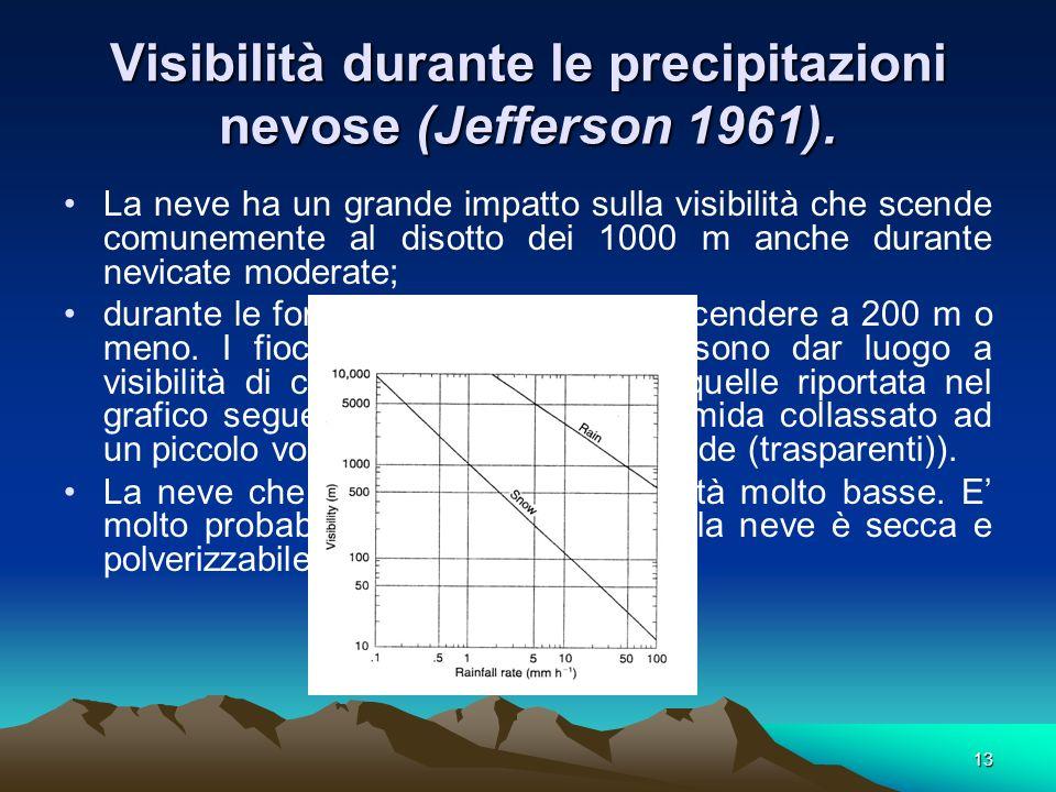 13 Visibilità durante le precipitazioni nevose (Jefferson 1961). La neve ha un grande impatto sulla visibilità che scende comunemente al disotto dei 1