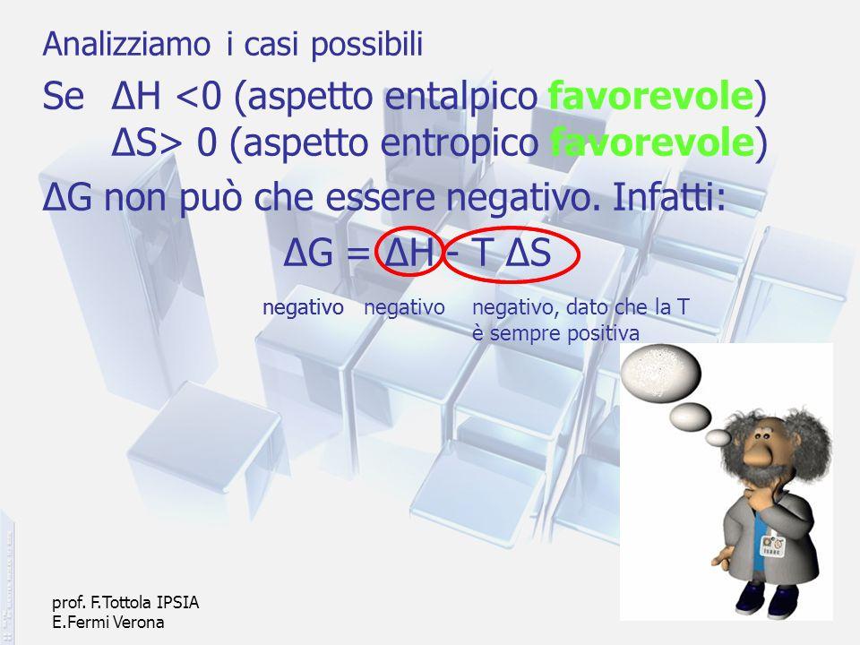 prof. F.Tottola IPSIA E.Fermi Verona 24 Analizziamo i casi possibili Se ΔH 0 (aspetto entropico favorevole) ΔG non può che essere negativo. Infatti: Δ