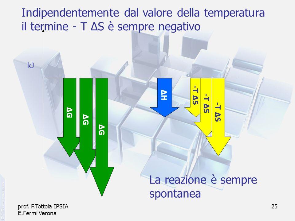 prof. F.Tottola IPSIA E.Fermi Verona 25 ΔHΔH -T Δ S Indipendentemente dal valore della temperatura il termine - T ΔS è sempre negativo ΔGΔG ΔGΔG ΔGΔG