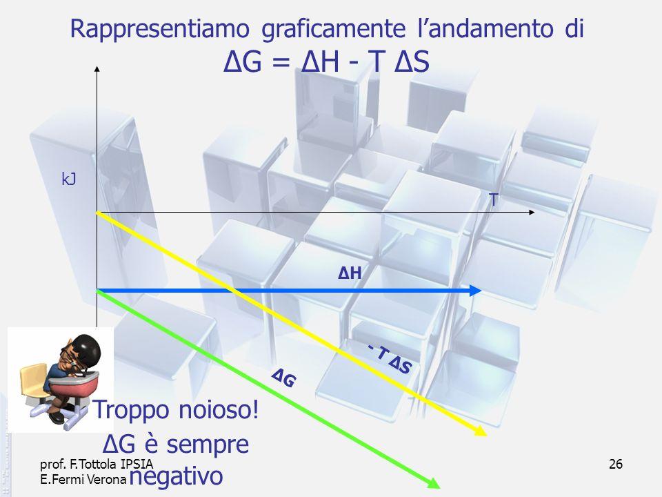prof. F.Tottola IPSIA E.Fermi Verona 26 Rappresentiamo graficamente landamento di ΔG = ΔH - T ΔS - T ΔS ΔHΔH kJ T ΔGΔG Troppo noioso! ΔG è sempre nega