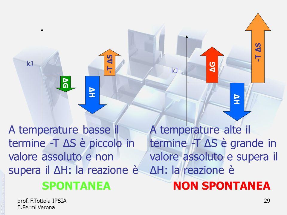 prof. F.Tottola IPSIA E.Fermi Verona 29 ΔHΔH -T Δ S ΔGΔG ΔGΔG A temperature basse il termine -T ΔS è piccolo in valore assoluto e non supera il ΔH: la