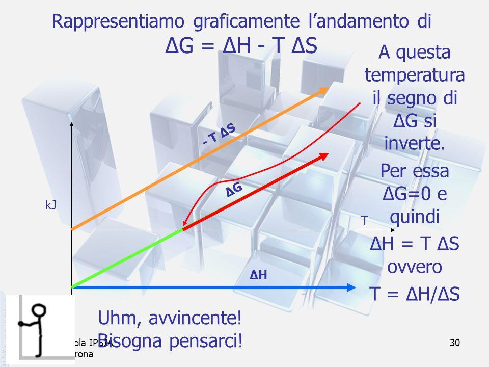 prof. F.Tottola IPSIA E.Fermi Verona 30 Rappresentiamo graficamente landamento di ΔG = ΔH - T ΔS - T ΔS ΔHΔH kJ T ΔGΔG A questa temperatura il segno d