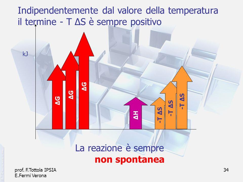 prof. F.Tottola IPSIA E.Fermi Verona 34 ΔHΔH -T Δ S Indipendentemente dal valore della temperatura il termine - T ΔS è sempre positivo ΔGΔG ΔGΔG ΔGΔG
