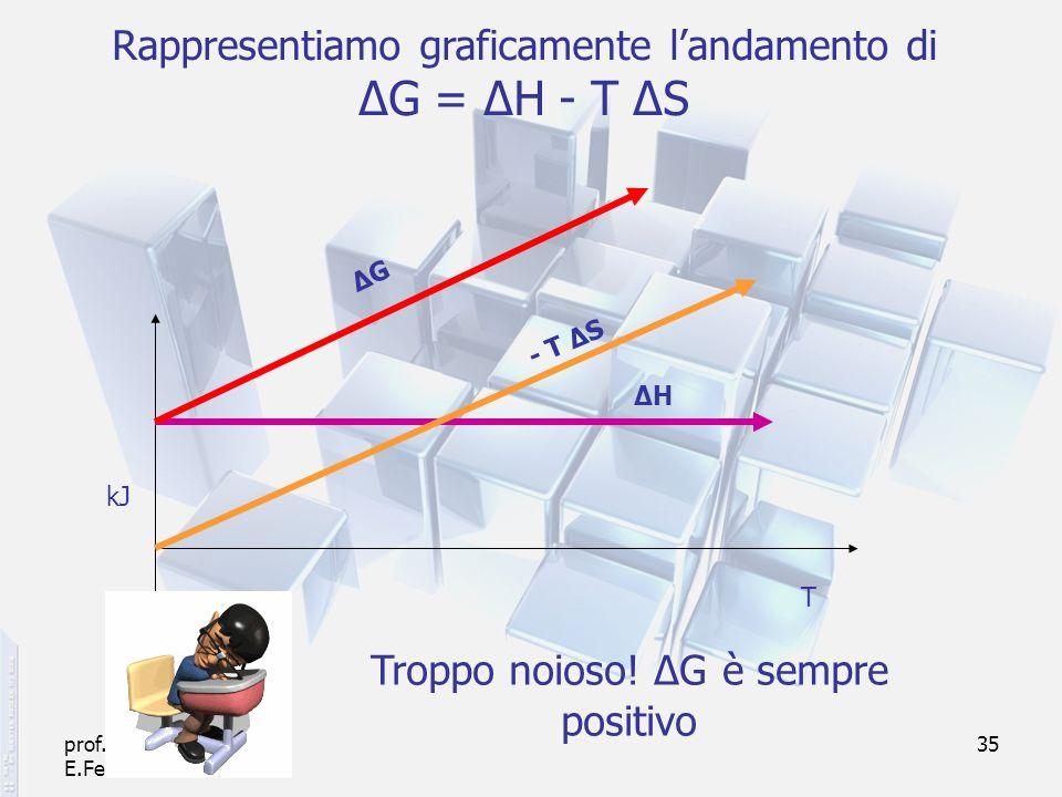 prof. F.Tottola IPSIA E.Fermi Verona 35 Rappresentiamo graficamente landamento di ΔG = ΔH - T ΔS - T ΔS ΔHΔH kJ T ΔGΔG Troppo noioso! ΔG è sempre posi