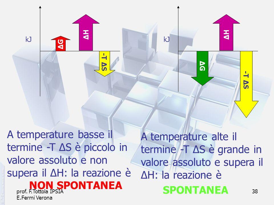 prof. F.Tottola IPSIA E.Fermi Verona 38 ΔHΔH -T Δ S ΔGΔG ΔGΔG A temperature basse il termine -T ΔS è piccolo in valore assoluto e non supera il ΔH: la