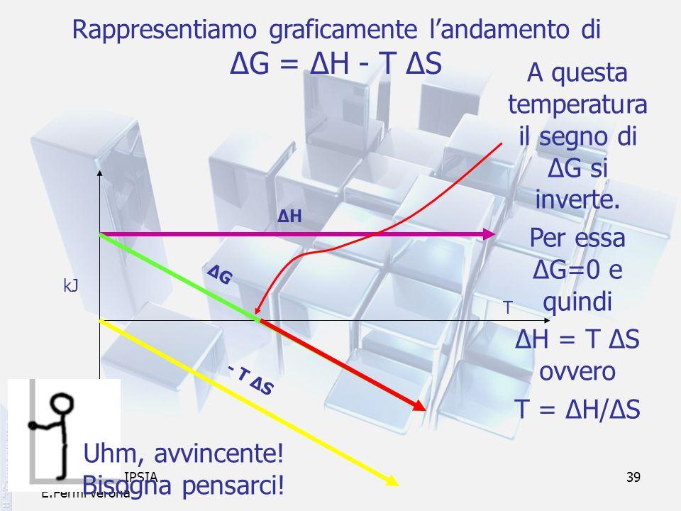 prof. F.Tottola IPSIA E.Fermi Verona 39 Rappresentiamo graficamente landamento di ΔG = ΔH - T ΔS - T ΔS ΔHΔH kJ T ΔGΔG A questa temperatura il segno d