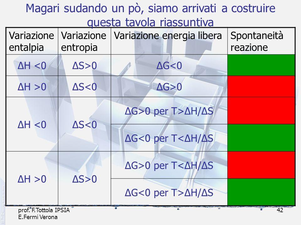 prof. F.Tottola IPSIA E.Fermi Verona 42 Variazione entalpia Variazione entropia Variazione energia liberaSpontaneità reazione ΔH <0ΔS>0ΔG<0 ΔH >0ΔS<0Δ