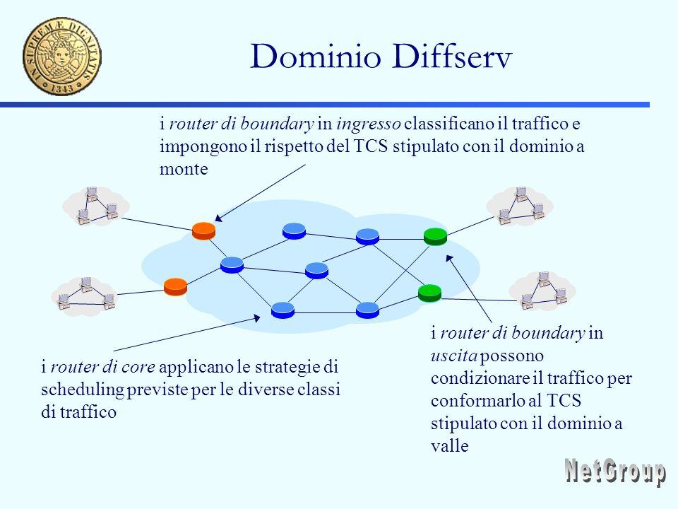 Dominio Diffserv i router di boundary in ingresso classificano il traffico e impongono il rispetto del TCS stipulato con il dominio a monte i router di core applicano le strategie di scheduling previste per le diverse classi di traffico i router di boundary in uscita possono condizionare il traffico per conformarlo al TCS stipulato con il dominio a valle