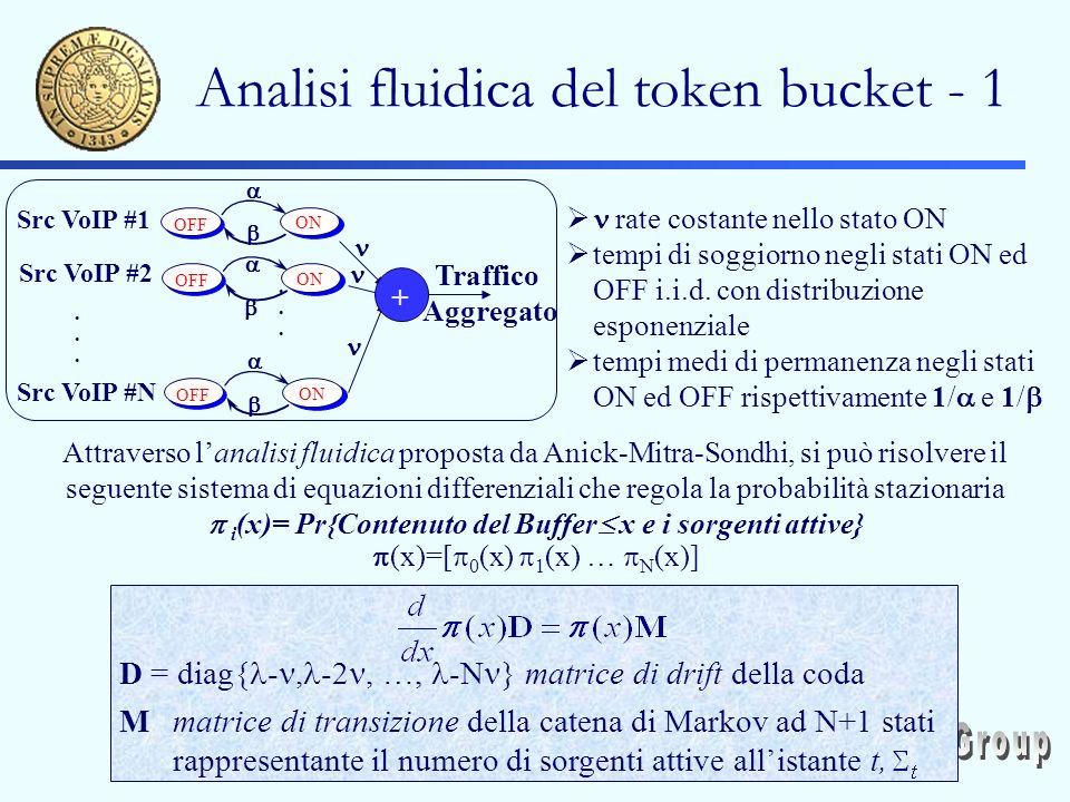 Analisi fluidica del token bucket - 1 rate costante nello stato ON tempi di soggiorno negli stati ON ed OFF i.i.d.