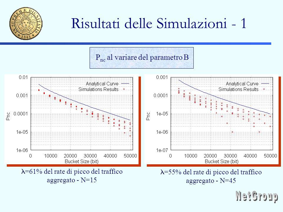 Risultati delle Simulazioni - 1 =61% del rate di picco del traffico aggregato - N=15 =55% del rate di picco del traffico aggregato - N=45 P nc al variare del parametro B