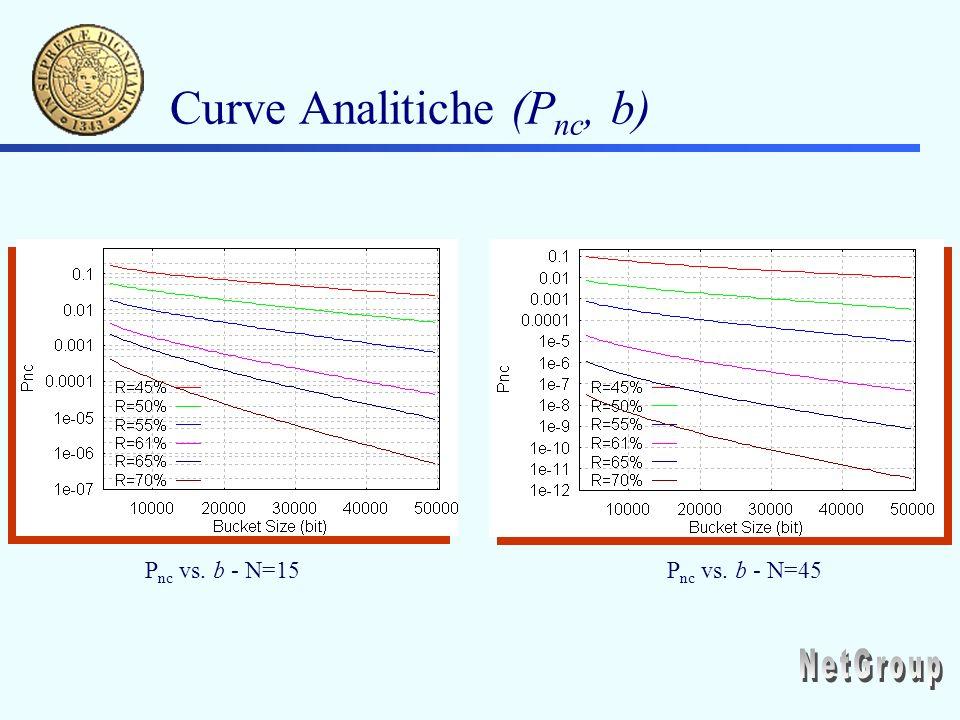 Curve Analitiche (P nc, b) P nc vs. b - N=15P nc vs. b - N=45
