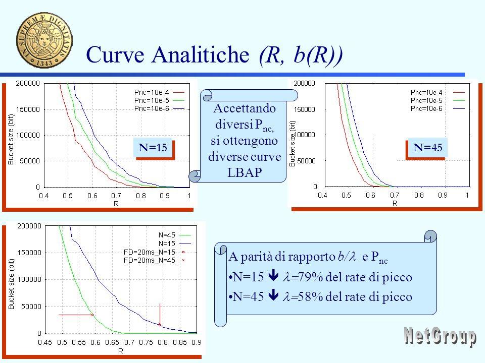 Curve Analitiche (R, b(R)) N=15 N=45 A parità di rapporto b/ e P nc N=15 79% del rate di picco N=45 58% del rate di picco Accettando diversi P nc, si