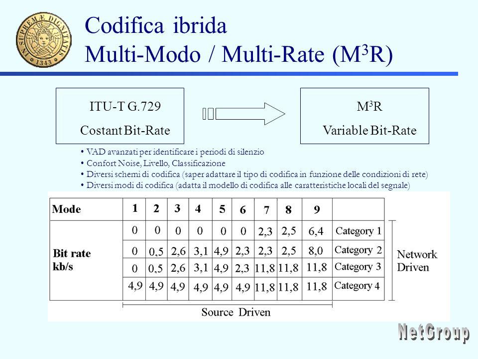 Codifica ibrida Multi-Modo / Multi-Rate (M 3 R) ITU-T G.729 Costant Bit-Rate M 3 R Variable Bit-Rate VAD avanzati per identificare i periodi di silenzio Confort Noise, Livello, Classificazione Diversi schemi di codifica (saper adattare il tipo di codifica in funzione delle condizioni di rete) Diversi modi di codifica (adatta il modello di codifica alle caratteristiche locali del segnale)
