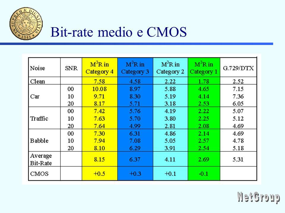 Bit-rate medio e CMOS