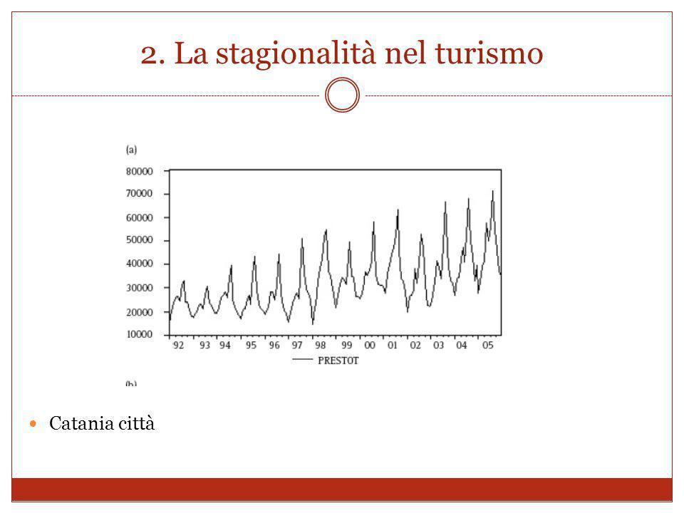 2. La stagionalità nel turismo Catania città