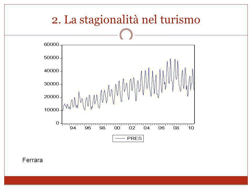 2. La stagionalità nel turismo Ferrara