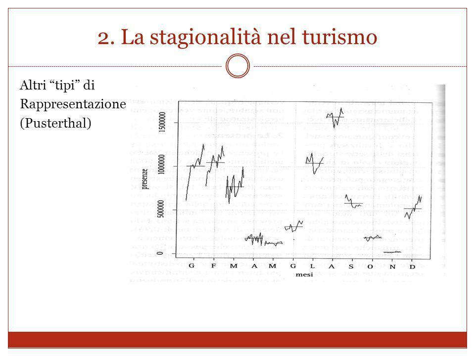 2. La stagionalità nel turismo Altri tipi di Rappresentazione (Pusterthal)