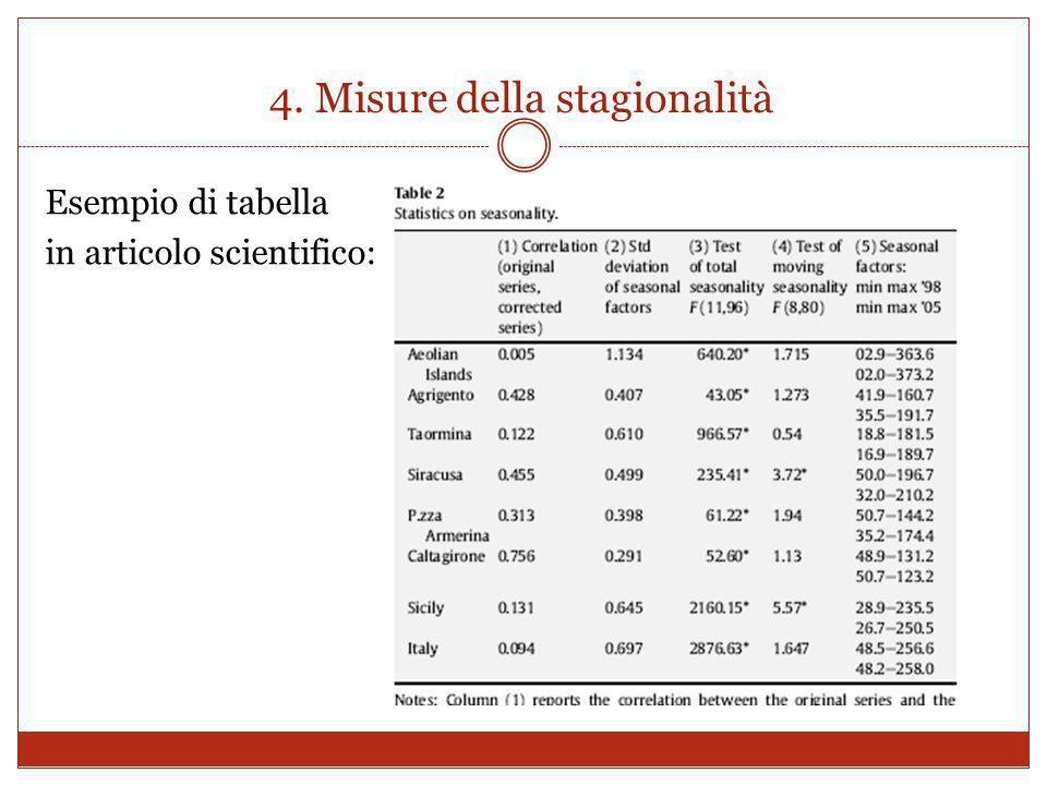 4. Misure della stagionalità Esempio di tabella in articolo scientifico: