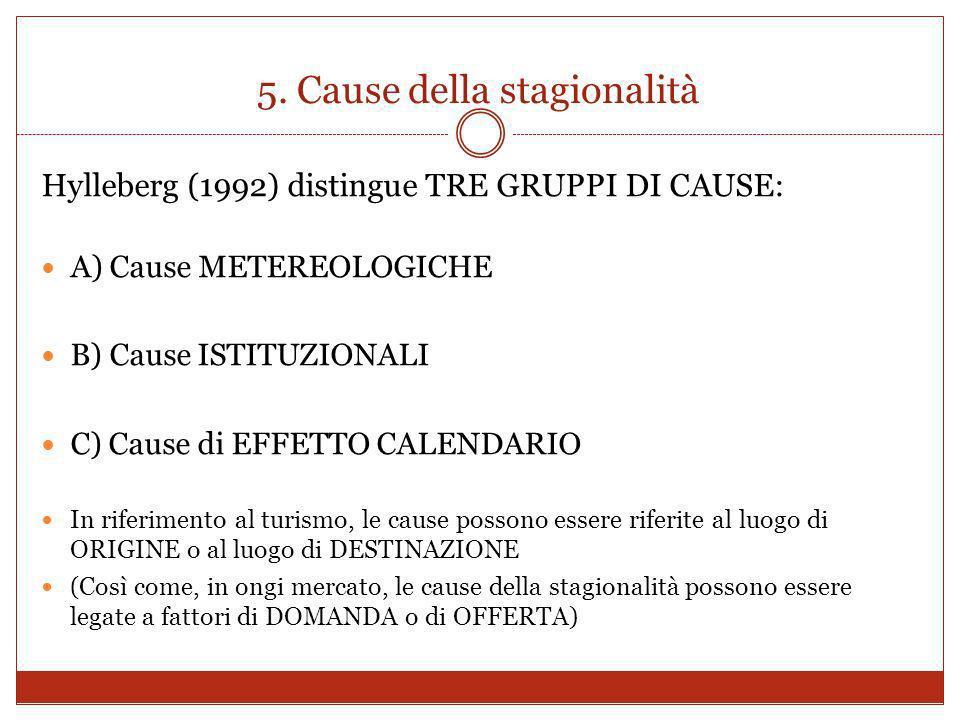 5. Cause della stagionalità Hylleberg (1992) distingue TRE GRUPPI DI CAUSE: A) Cause METEREOLOGICHE B) Cause ISTITUZIONALI C) Cause di EFFETTO CALENDA