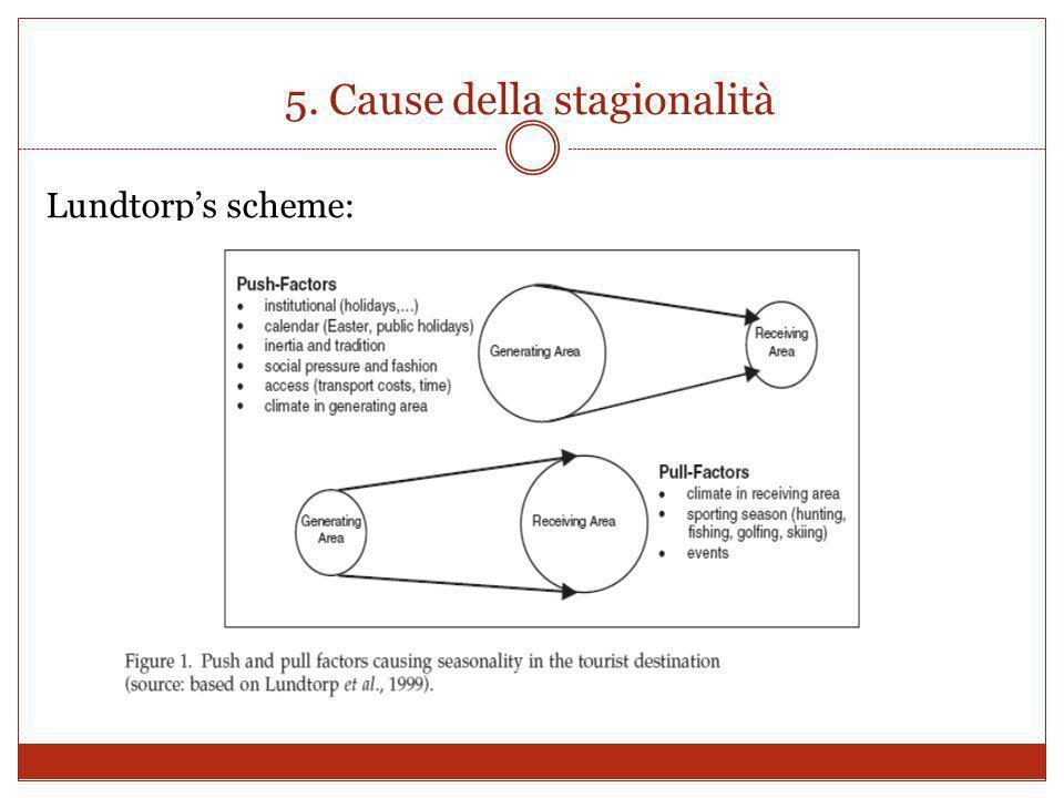 5. Cause della stagionalità Lundtorps scheme: