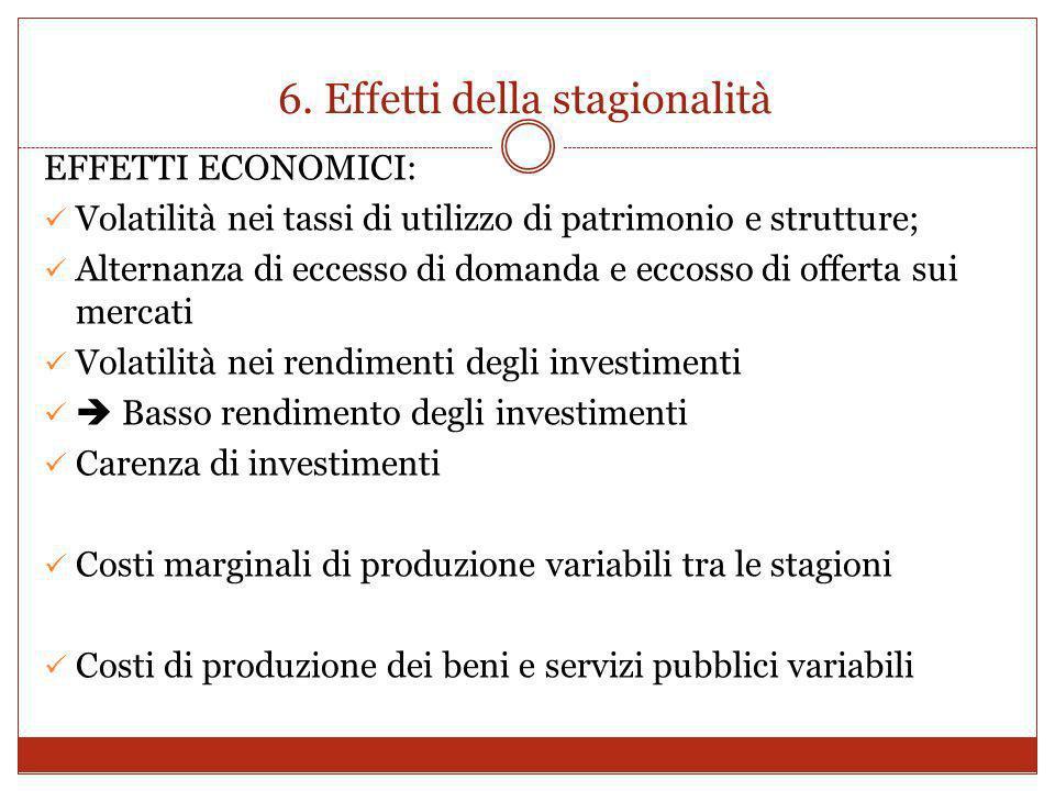 6. Effetti della stagionalità EFFETTI ECONOMICI: Volatilità nei tassi di utilizzo di patrimonio e strutture; Alternanza di eccesso di domanda e eccoss