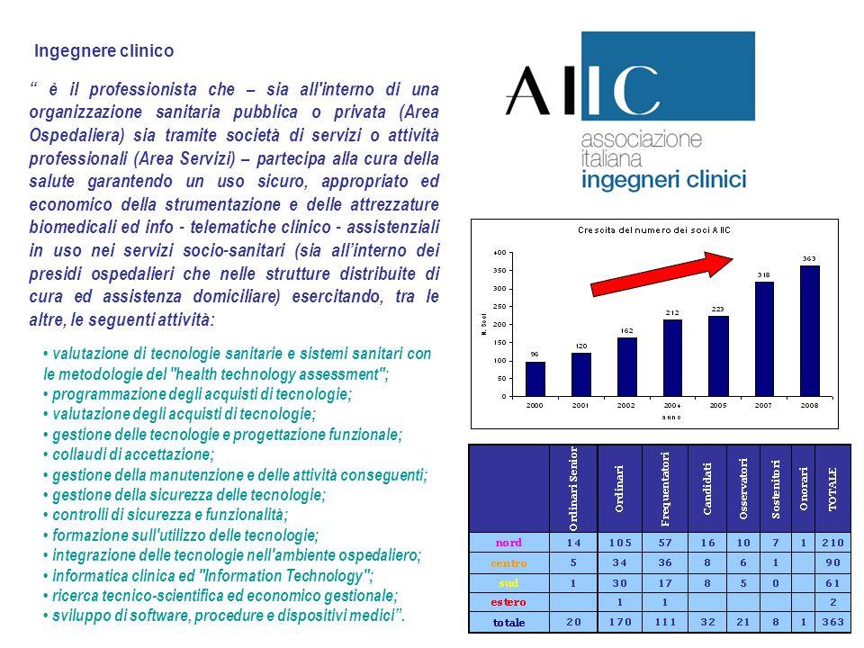 11 Ingegnere clinico è il professionista che – sia all'interno di una organizzazione sanitaria pubblica o privata (Area Ospedaliera) sia tramite socie