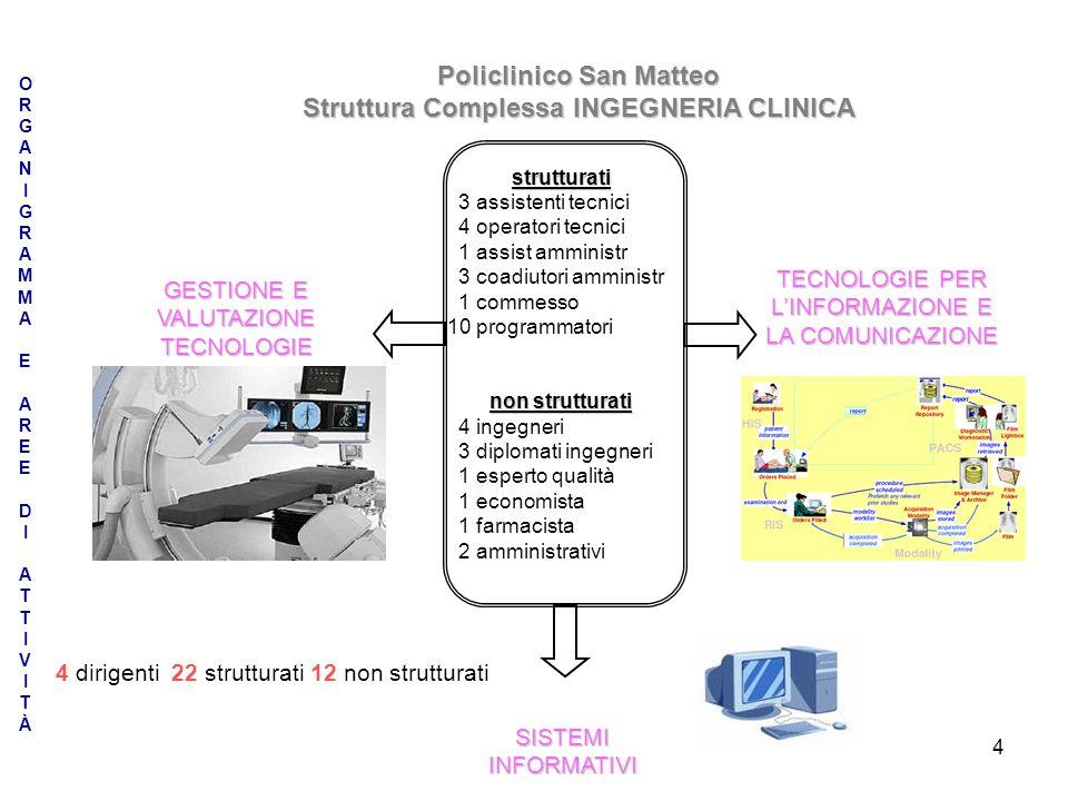 4 ORGANIGRAMMAEAREEDIATTIVITÀORGANIGRAMMAEAREEDIATTIVITÀ Policlinico San Matteo Struttura Complessa INGEGNERIA CLINICA GESTIONE E VALUTAZIONE TECNOLOG