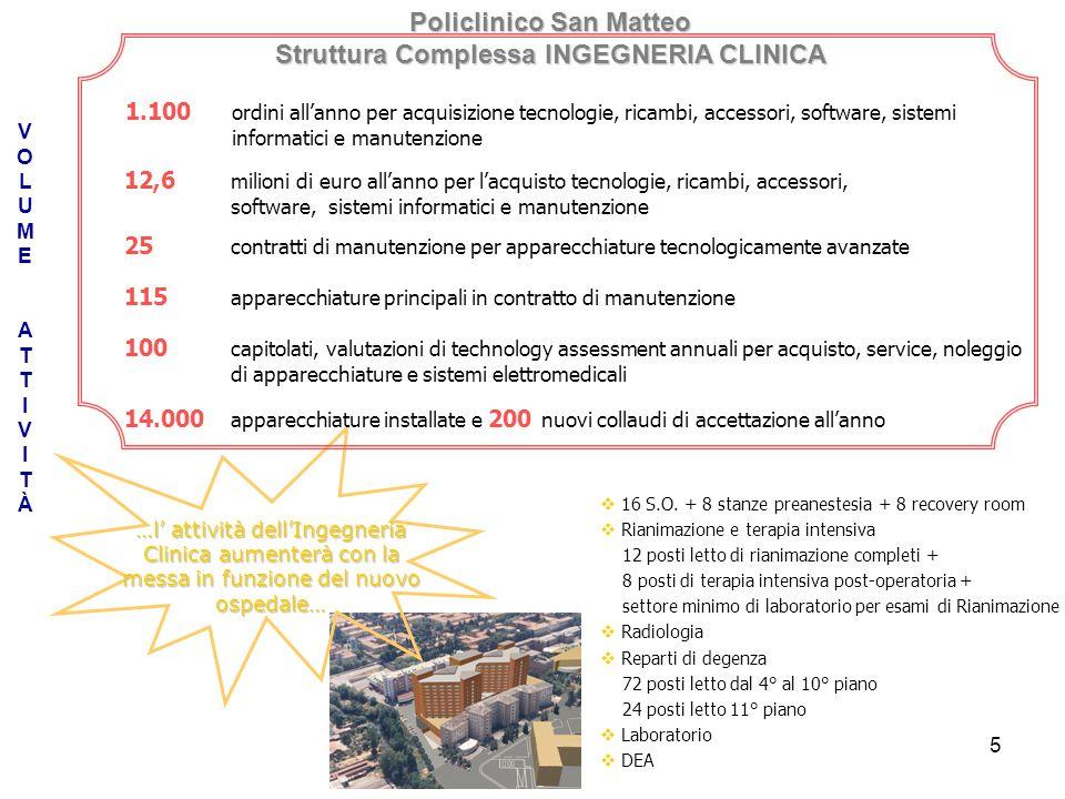 5 VOLUMEATTIVITÀVOLUMEATTIVITÀ 16 S.O. + 8 stanze preanestesia + 8 recovery room Rianimazione e terapia intensiva 12 posti letto di rianimazione compl