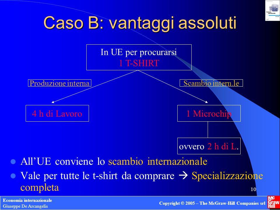 Economia internazionale Giuseppe De Arcangelis Copyright © 2005 – The McGraw-Hill Companies srl 9 Caso B: vantaggi assoluti Costi di produzione UE più